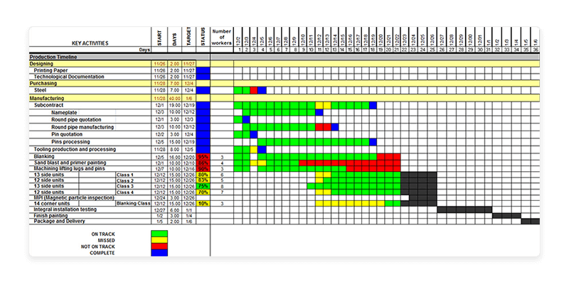 Work plan gantt chart template