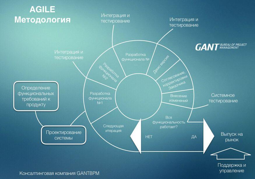 agile methodology управление проектами
