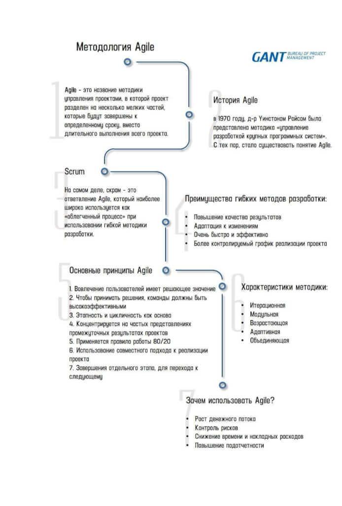 agile это название методики управления проектами