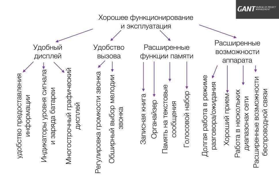 Диаграмма сродства