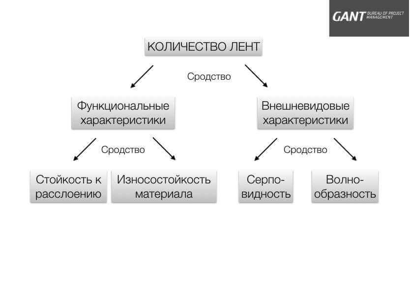 Диаграмма сродства консалтинговая компания ГАНТБПМ