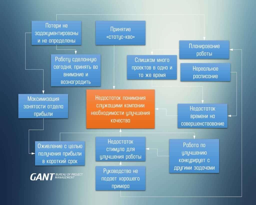 Диаграмма зависимостей (связей) консалтинговая компания ГАНТБПМ