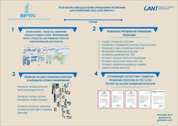 Методология управления проектами