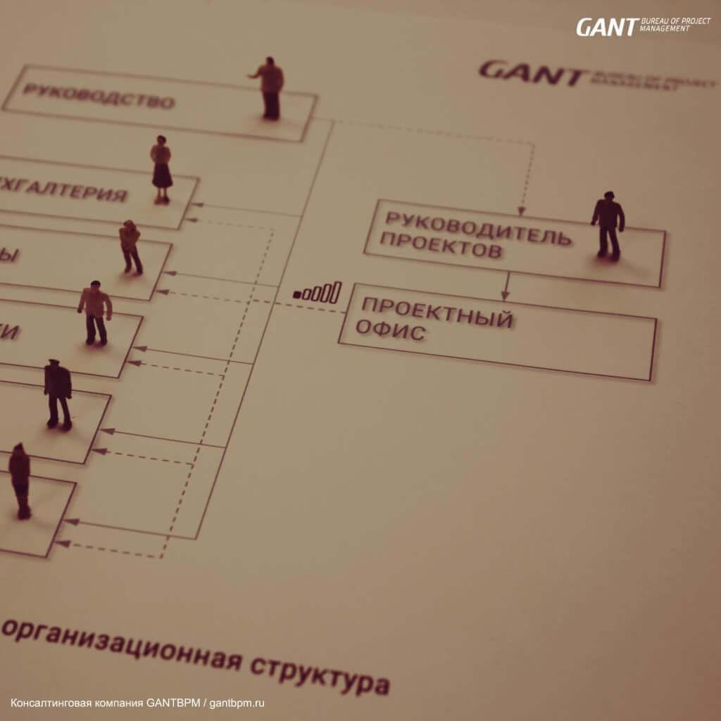 Правильная структура управления проектами. консалтинговая компания GANTBPM