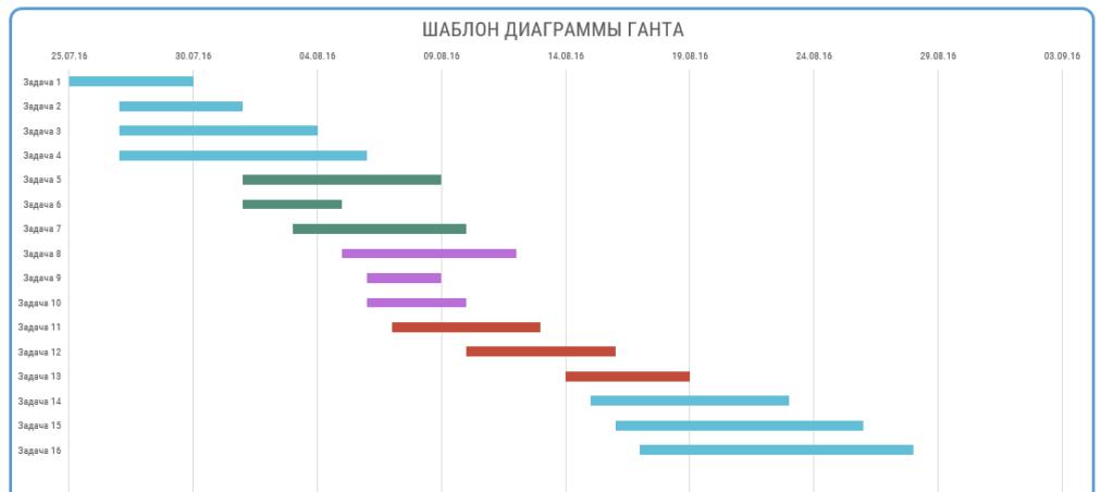 диаграмма ганта в excel шаблон скачать