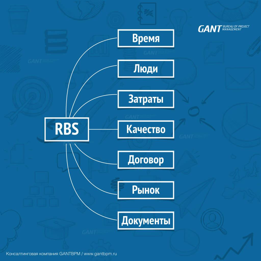 Иерархическая структура рисков - RBS