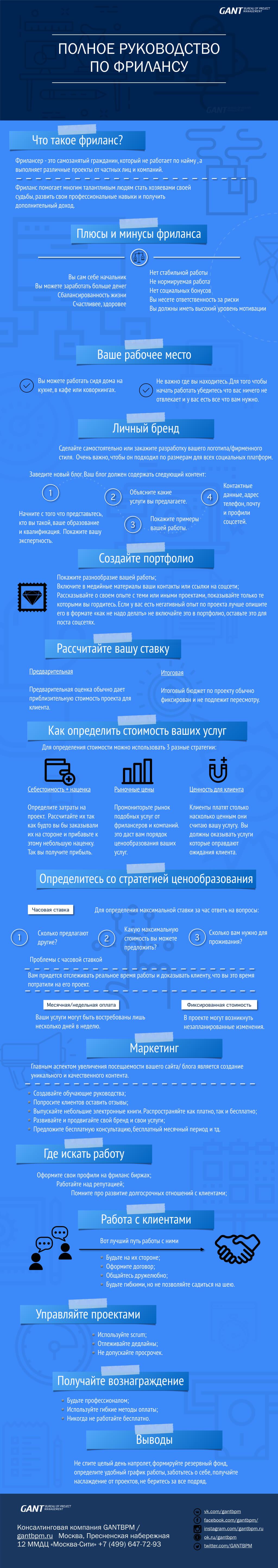 Полное руководство по фрилансу. #Инфографика