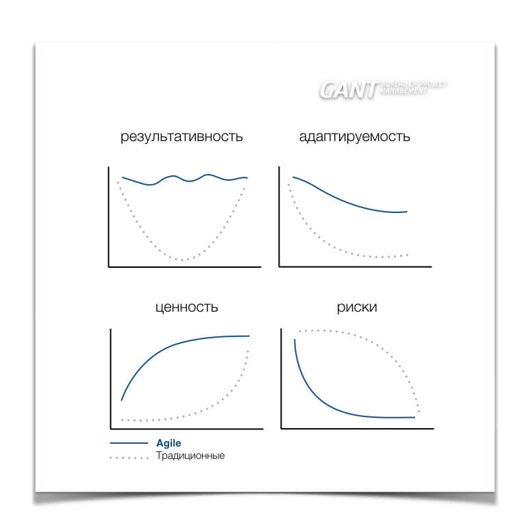 Преимущества Agile методологии разработки программного обеспечения