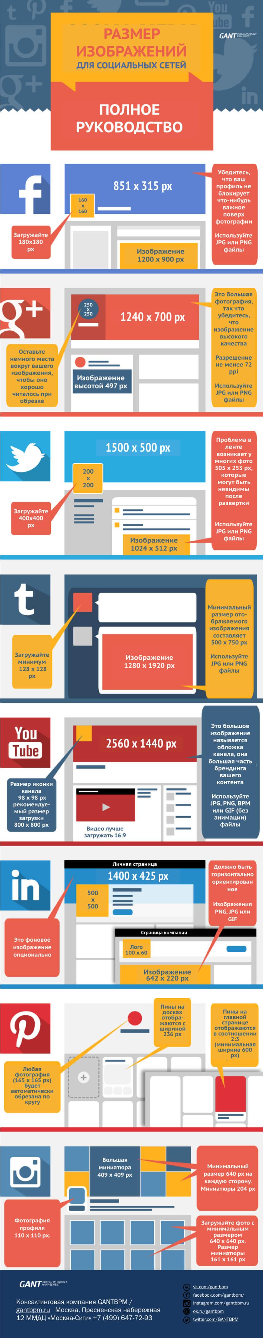 Размер картинок для всех социальных сетей. #Инфографика.