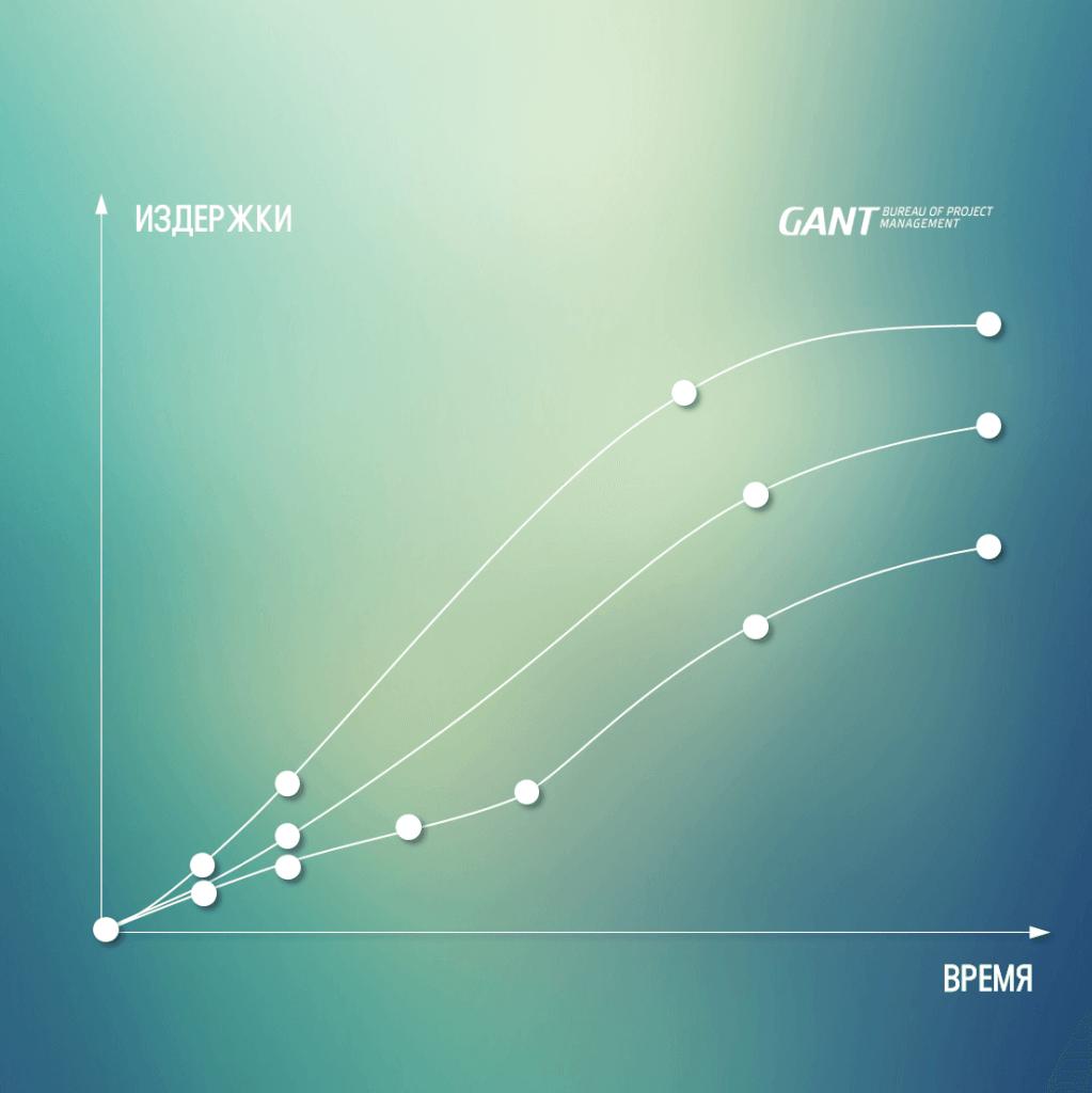 риски на протяжении жизненного цикла проекта 1. Консалтинговая компания GANTBPM