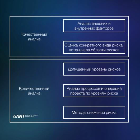 Сущность анализа проектных рисков