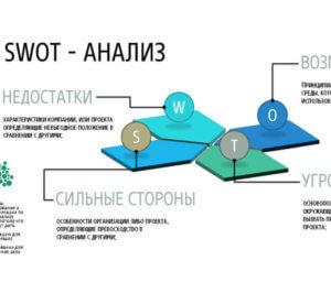 SWOT анализ консалтинговой компании