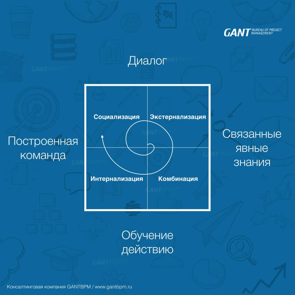 Масштаб управления знаниями